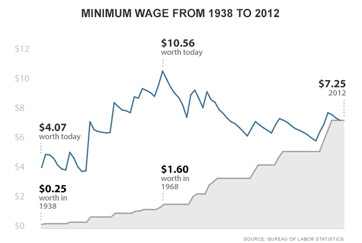 Minimum Wage Rate by Year