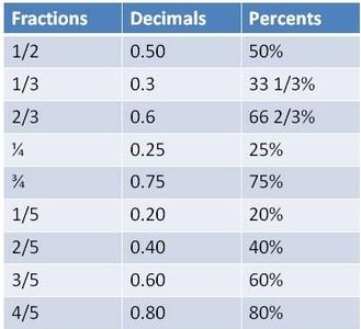 math worksheet : quiz  worksheet  decimal fraction  percent charts  study  : Fraction Decimal Percent Chart Worksheet