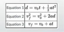 Chart of Equations