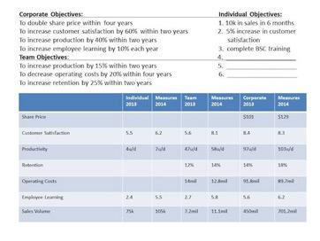What Is a Balanced Scorecard? - Metrics & Examples | Study.com
