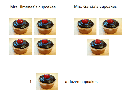 chart showing total cupcakes
