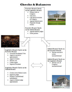checks and balances of power in us government makes it stable System of checks and separation of powers the checks and balances have each of the branches the unites states government has checks and balances that keep.