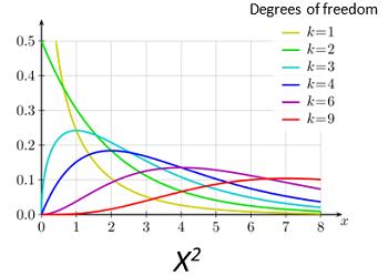 chi-squared distribution에 대한 이미지 검색결과
