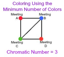 Chromatic Number Definition Examples Study Com