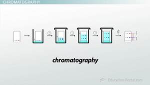 limitation of paper chromatography
