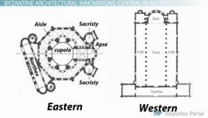 Byzantine architecture history characteristics for Basic architectural styles
