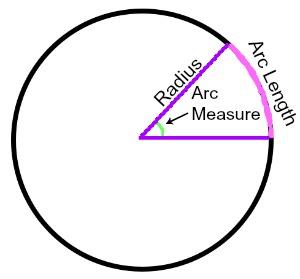 Arc Measure: Definition & Formula - Video & Lesson Transcript