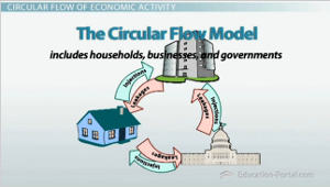 Circular flow of economic activity the flow of goods services circular flow model ccuart Choice Image
