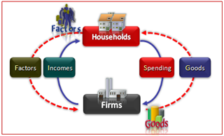 Circular flow diagram in economics definition example video in the diagram you will see the outer circle that shows how households offer factors land labor and capital to the firms ccuart Choice Image