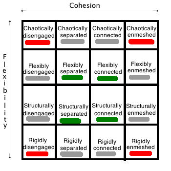 circumplex model A circumplex representation of feelings shown is a two-dimensional scaling solution of 28 english words (from a circumplex model of aflect by james a russell, journal of personality and social.