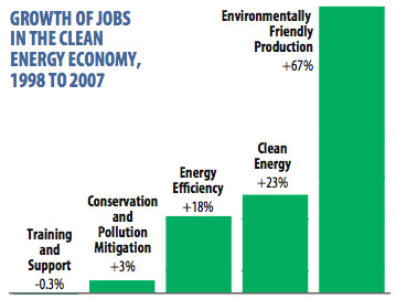 The Growth Of Green Energy Careers Over The Past Decade