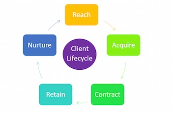 client lifecycle