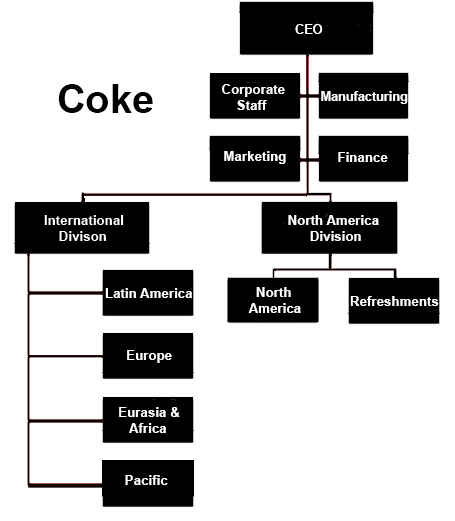 coca cola and risk management process Now, coca-cola hbc has developed a holistic and centralised financial risk management framework covering all aspects of financial risk to which this 28-country, multinational company is exposed.