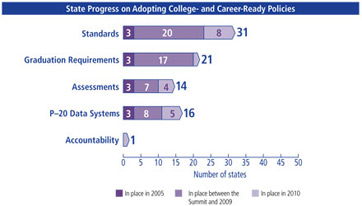 State-Level Progress in Implementing Various College and Career Readiness Measures