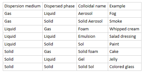 classification of colloids methods examples study com