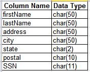 SQL DROP Columns & Rows: Tutorial - Video & Lesson Transcript