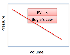 what is the combined gas law?