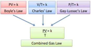 Let\u0027s take a look at the formula for the combined gas law. Here PV / T \u003d k shows how pressure volume and temperature relate to each other ...