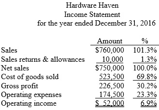 income statement analysis example