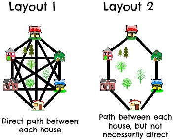 Connected graph vs complete graph study in the branch of mathematics called graph theory both of these layouts are examples of graphs where a graph is a collection points called vertices ccuart