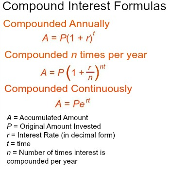 Finding Compound Interest With A Calculator Study Com