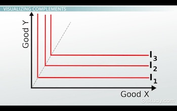 indifference curve for complements