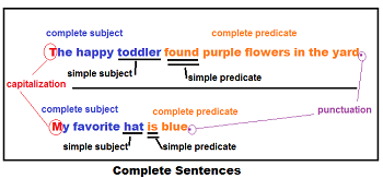 How to Write a Complete Sentence: Parts & Structure | Study.com