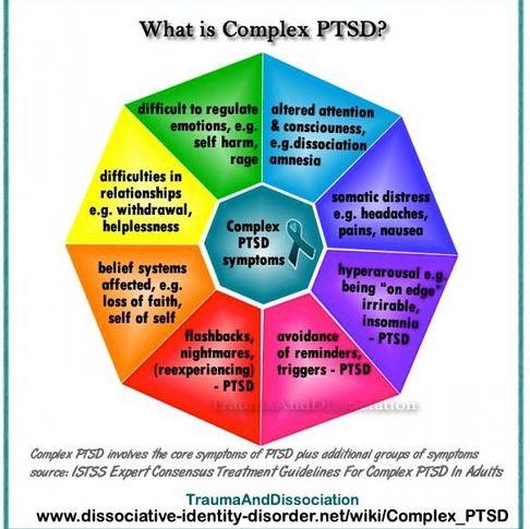 Dating någon med c-PTSD