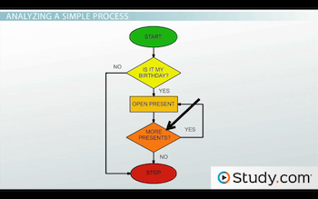 Analysis and Design Tools: Analysis Definition and Flow Charts