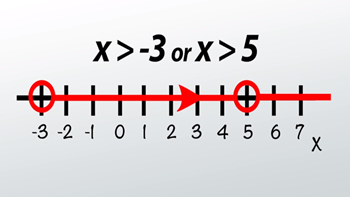 How to Solve 'And' & 'Or' Compound Inequalities - Video