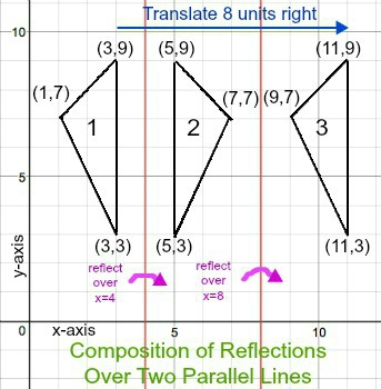 Compositions of Reflections Theorems | Study com