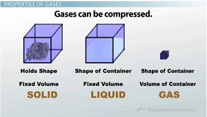 Compression of Gases