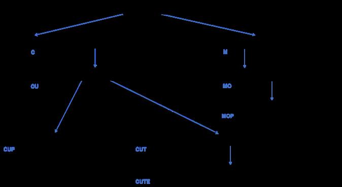 Standard & Compressed Tries in Java | Study com