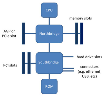 what is a motherboard definition function diagram video rh study com motherboard block diagram images motherboard block diagram and components