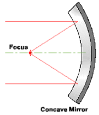 What Is A Concave Mirror Definition Uses Equation Video