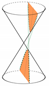 hyperbola from two cones and a plane
