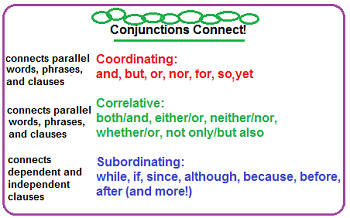 Subordinating Conjunctions Related Keywords & Suggestions ...