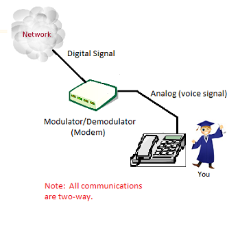 What are Digital and Analog Signals? - Definition