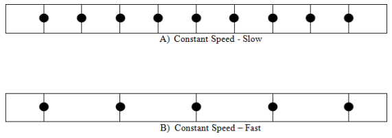 Constant motion in physics definition overview video lesson constant speed motion diagrams ccuart Image collections