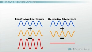 Constructive and Destructive Interference - Video & Lesson