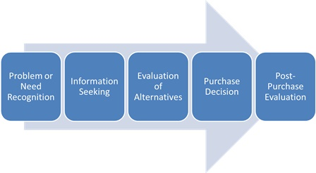 five step consumer decision making process