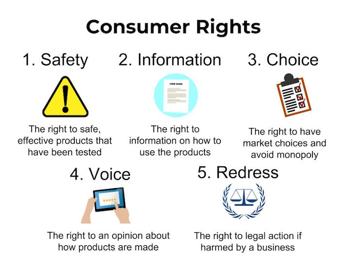 For Consumers >> Practical Application Five Major Consumer Rights Infographic