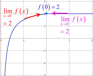 Continuity in Calculus: Definition, Examples & Problems