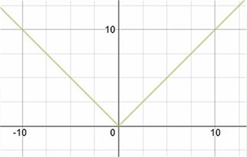 Continuous no Differntiable graph
