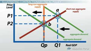 contractionary fiscal policy and aggregate demand video