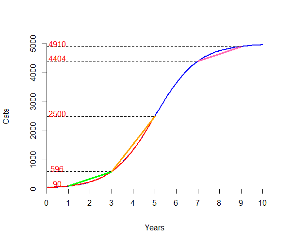 Graph of increasing curve