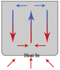Heat Flow In Solids Fluids Study Com