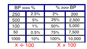 conversion basis points and percentages
