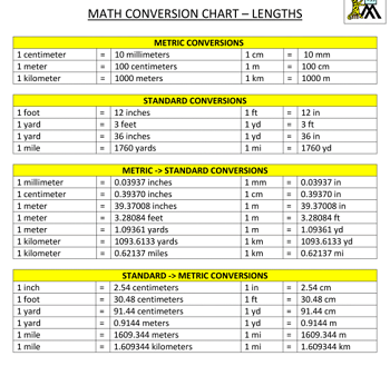 What is a meter definition conversion - Conversion table of units of measurement ...
