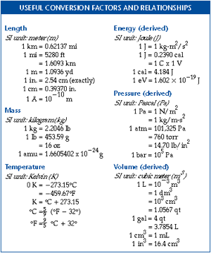 chem conversion chart: Conversion factor in chemistry definition formula practice